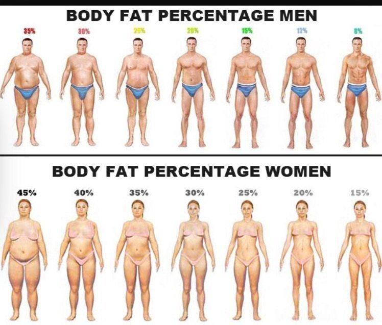 men and woman body fat examples