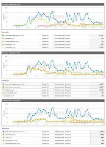 seo birmingham comparison 2010 to 2015