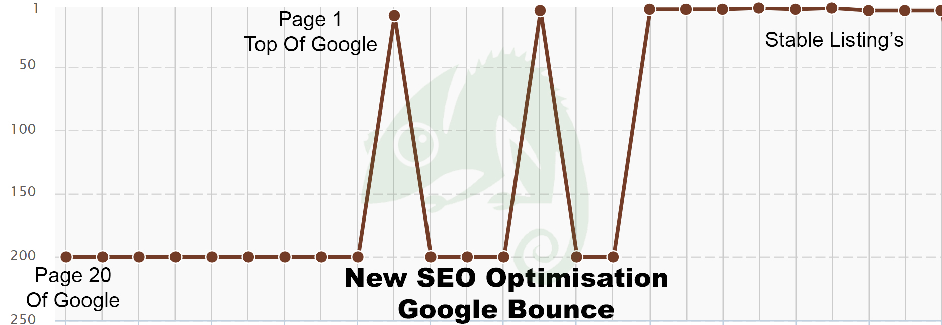 SEO improvements graph