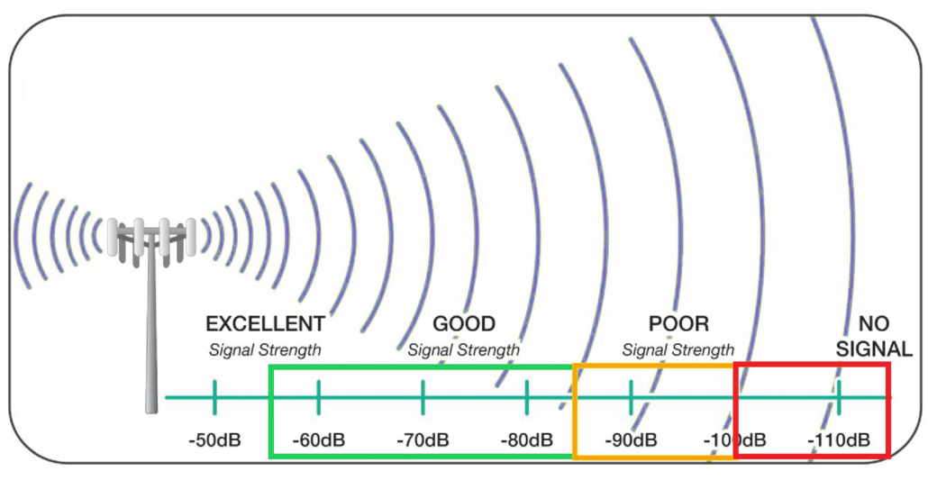 Mobile Signal Strength Chart